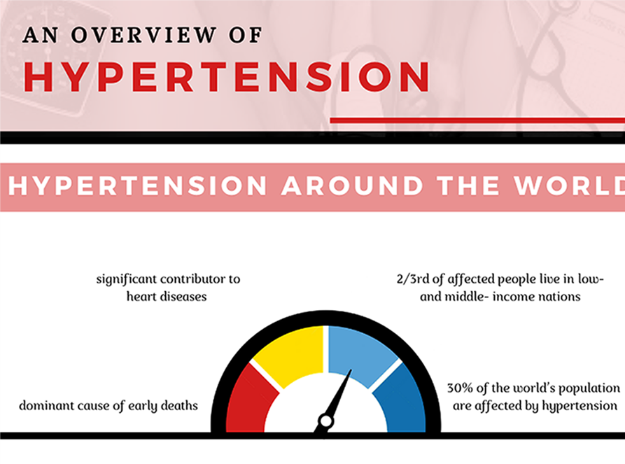 Hypertension Causes, Effects, Prevention, and Management Infographic- Guest Post