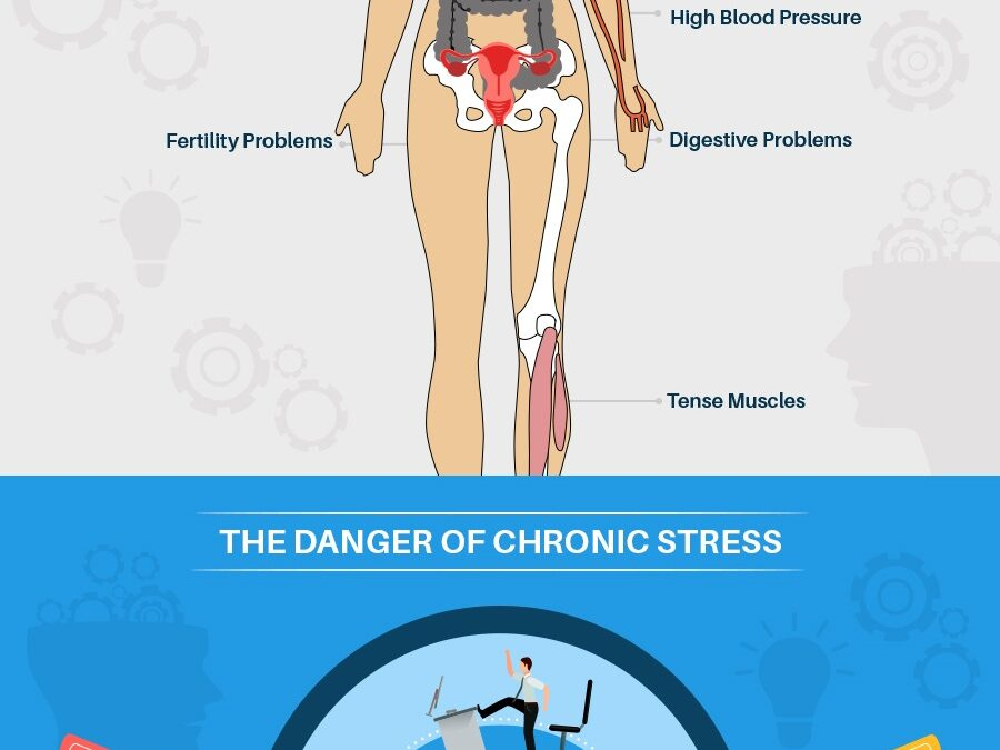 The Negative Health Impact of Stress- Guest Post and Infographic